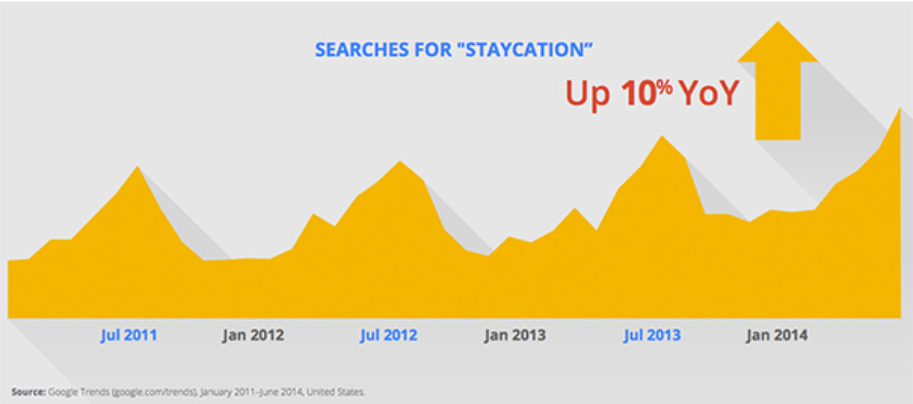 Popular staycation search term header