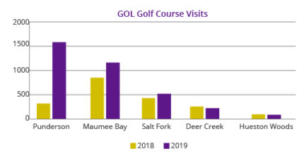 Graph showing the comparison of 2018 to 2019 golf course visits to 5 Ohio golf courses.